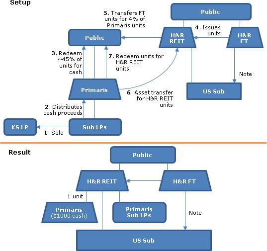 Reverse Merger Steps